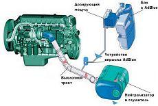 Как работает система SCR для автомобиля