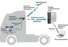 Система контроля водителя грузовика